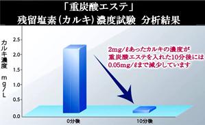 重炭酸エステ 残留塩素(カルキ)濃度試験分析結果